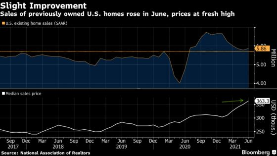 Sales of Existing U.S. Homes Rise for First Time in Five Months