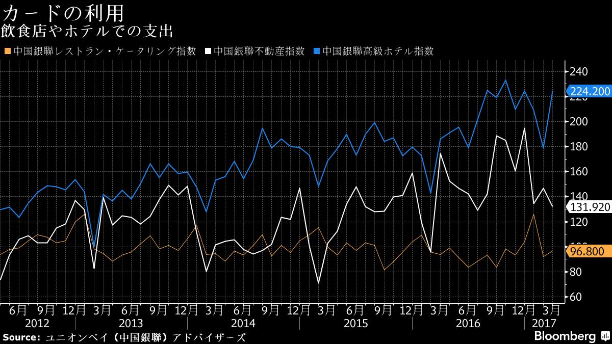 予想外の経済成長加速、中国消費者の高級志向が寄与-気掛かりも