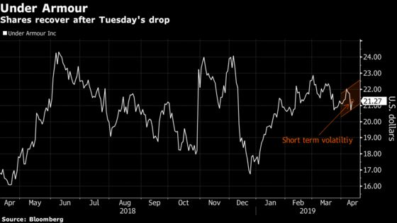 Under Armour Climbs as Citigroup Sees an Upside