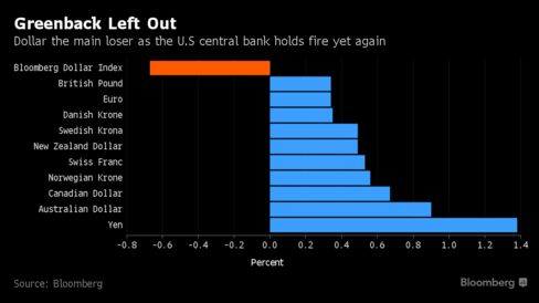 Dollar the main loser as the U.S central bank holds fire yet again