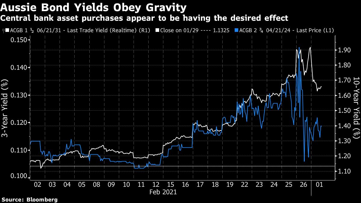 Покупка активов центральным банком, похоже, дает желаемый эффект