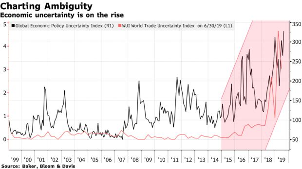 Economic uncertainty is on the rise