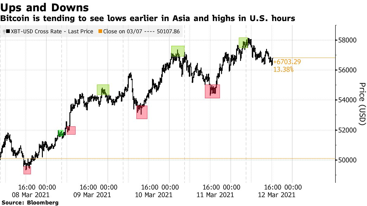 Bitcoin is tending to see lows earlier in Asia and highs in U.S. hours