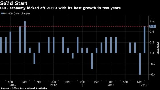 U.K. Economy Begins 2019 on a Stronger-Than-Expected Footing
