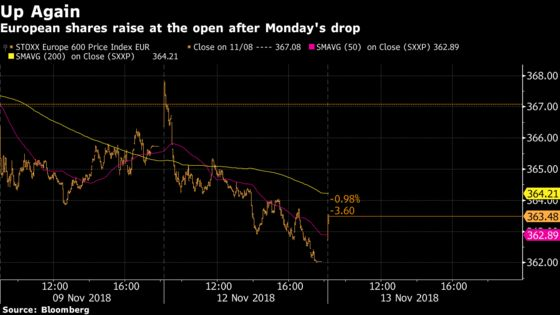 European Shares Bounce Back on Trade Talks, With Eyes on Italy