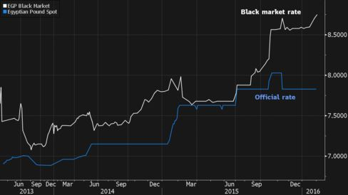 Black market prices are derived from Bloomberg's weekly dealer surveys since April 2013.