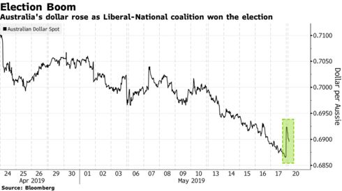 Australia's dollar rose as Liberal-National coalition won the election