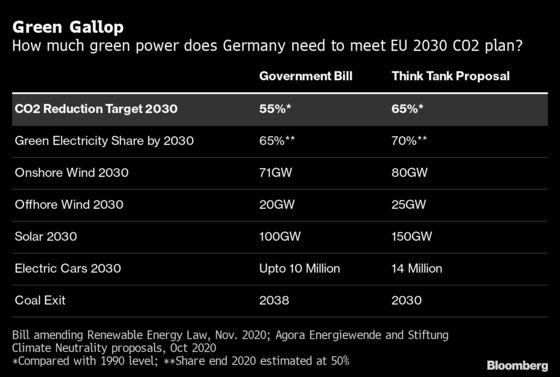 German Green Power Targets Wobble in Merkel Policy Revamp