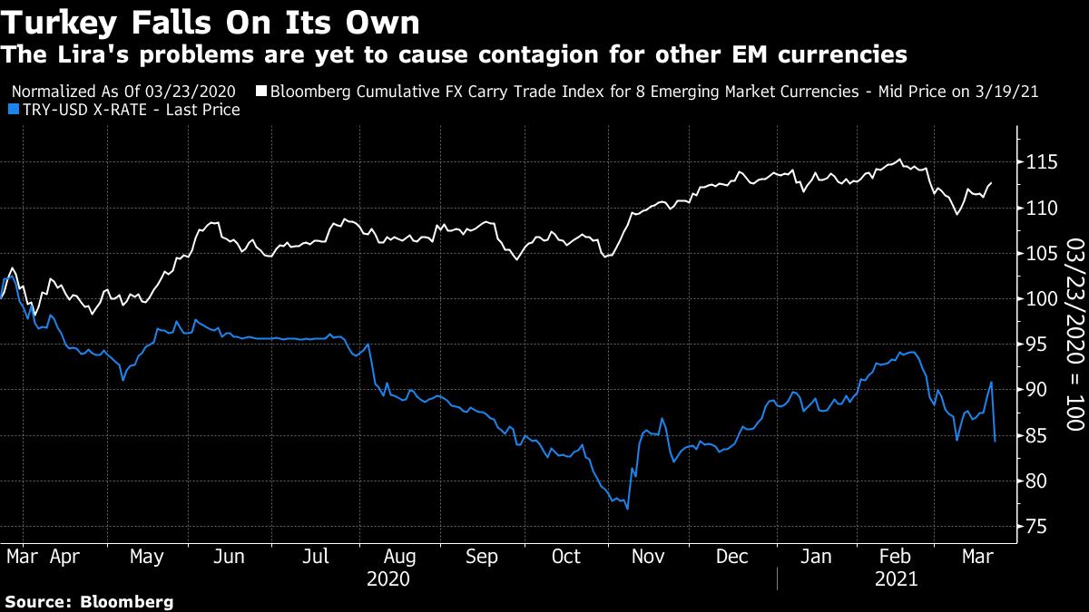The Lira's problems are yet to cause contagion for other EM currencies