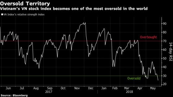 World's Worst-Performing Stocks Hit Level That Set Off Rally