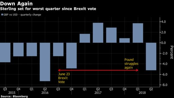 Two Years On, Pound Still Stuck in Brexit Bog as More Talks Loom