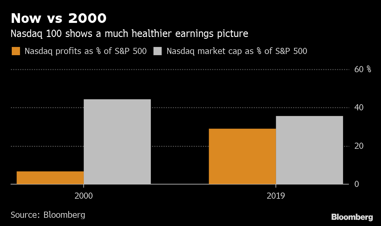 If This Is a Tech Bubble in Stocks, It's the Expansionary