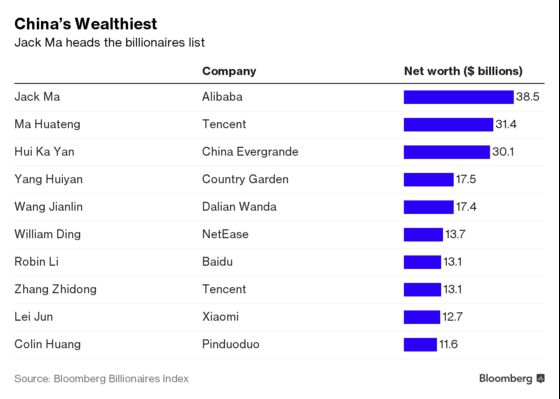 How Come There Are So Many Billionaires in Communist China?