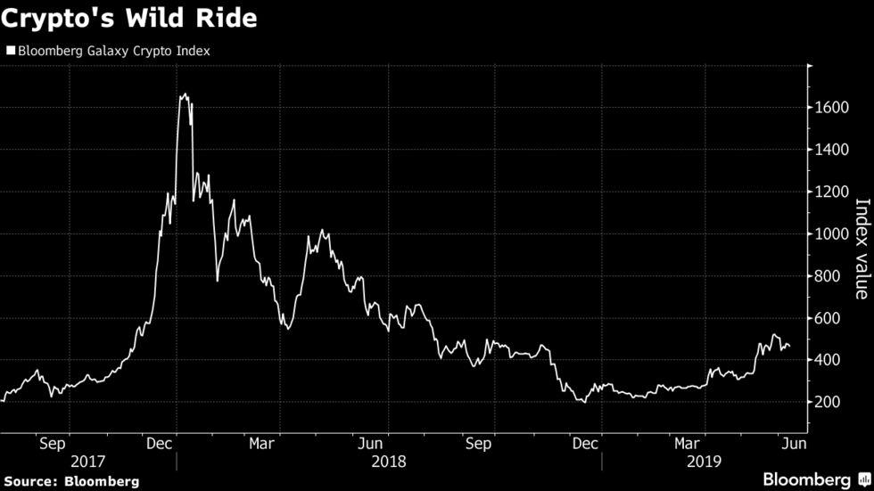 Crypto's Wild Ride