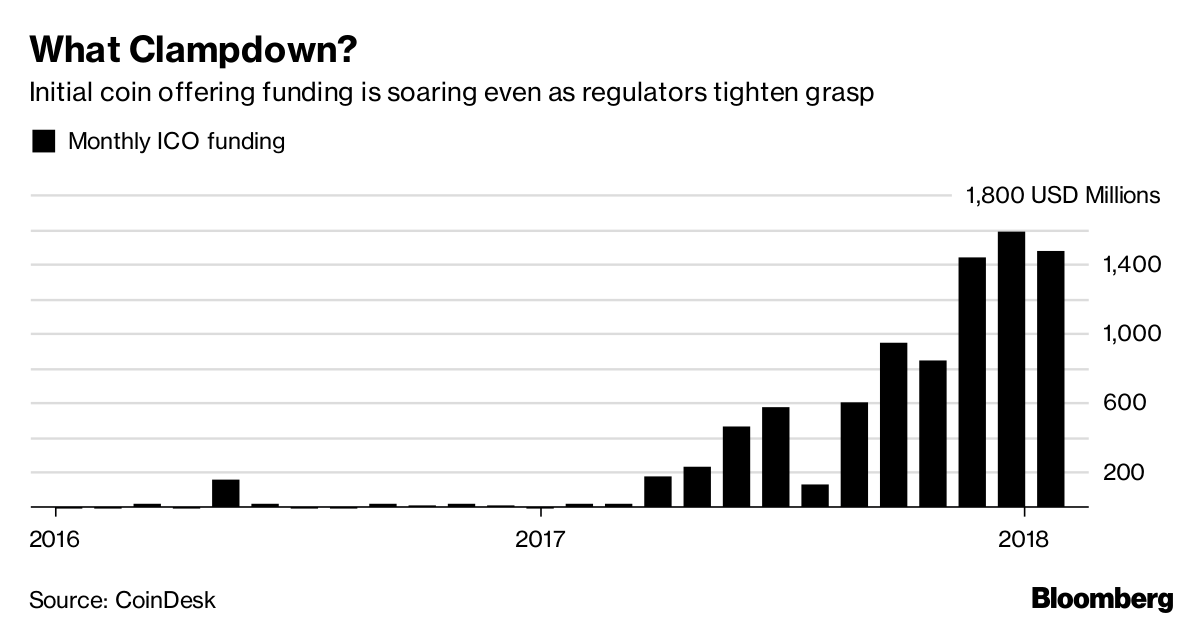 What Clampdown?       Initial coin offering funding is soaring even as regulators tighten grasp              Source Coin Desk