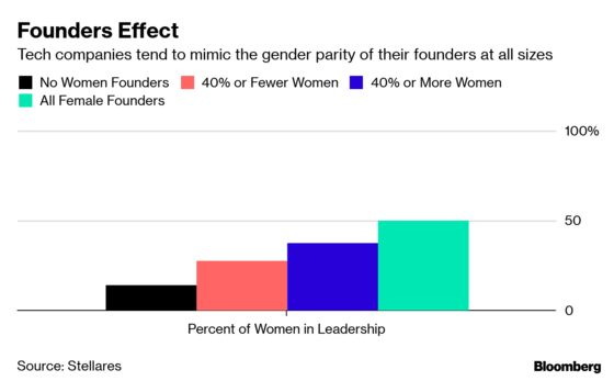 Male Tech Founders Rarely Get Around to Hiring More Women