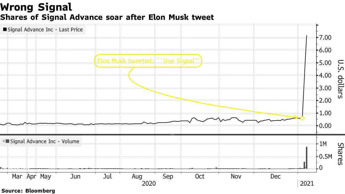 Shares of Signal Advance soar after Elon Musk tweet