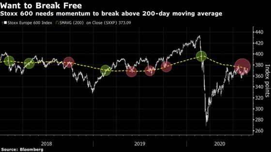 European Gains Fizzle Out After Weak U.S. Data on Volatile Day
