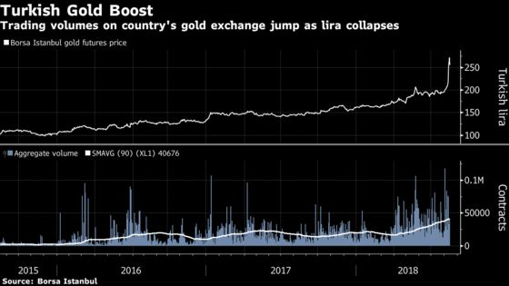 Gold Trading Volumes Double in Turkey Amid Currency Crisis