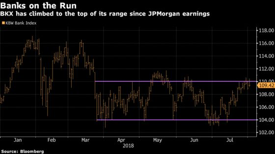 There's Danger in the Air as Earnings Beats Expire: Taking Stock