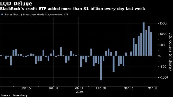 A Big Fed-Driven Bet on BlackRock ETF Gets a Contrarian Warning