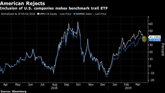 Pot ETFs Make Millions From Short Sellers for Year's Best Gains
