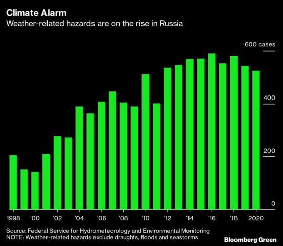 Climate Change Threatens Russia With Billions in Annual Costs