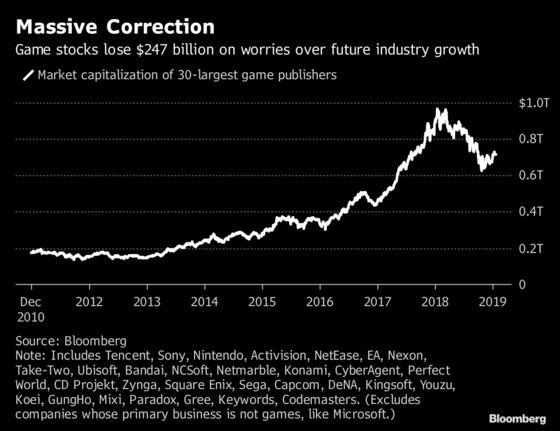 Peak Video Game? Top Analyst Sees Industry Slumping in 2019