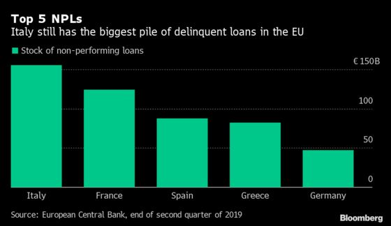 How Italy Is Getting a Grip on Its Bad Loan Problem —in Charts