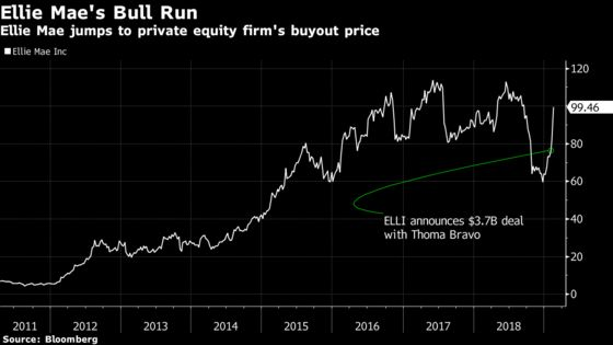Software Analysts 'Got It Right'as Ellie Mae Priced at Premium