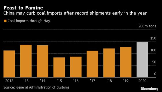 China Clampdown on Coal Imports Looms After Record Buying Spree