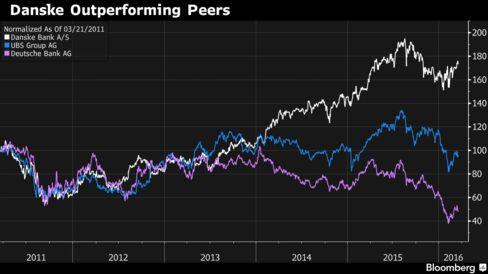 Danske's share gains helped it overtake Deutsche in market value this year.