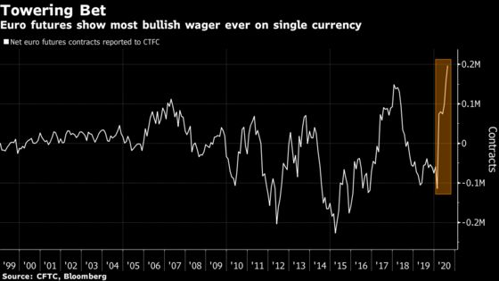 Global Challenge for Dollar's Crown Has Euro Set for More Gains