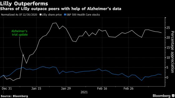 Lilly Poised for Record If Alzheimer's Drug Results Shine