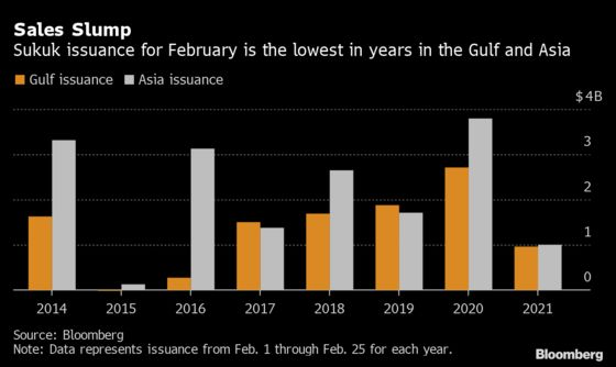 Sukuk Issuance Is Another Victim of Rising U.S. Treasury Yields