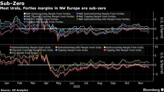 Brent Crude's Surge Toward $50 Is Grim for Europe's Oil Refiners