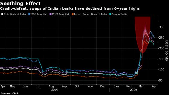 Default Risk for Indian Banks Has Dropped Since Stimulus Package