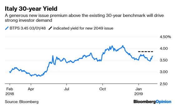 Italy Is Playing With Fire in the Bond Markets