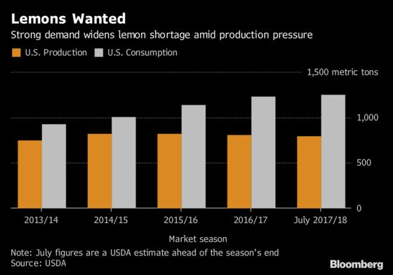 California Heat Wave Worsens U.S. Lemon Squeeze as Prices Soar