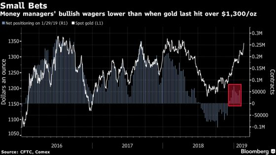 Hedge Funds Coming Off Record Short Could Boost Gold Rally