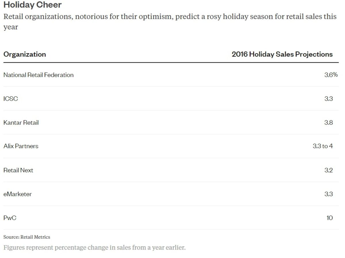 holiday s forecasts about as real as santa bloomberg gadfly