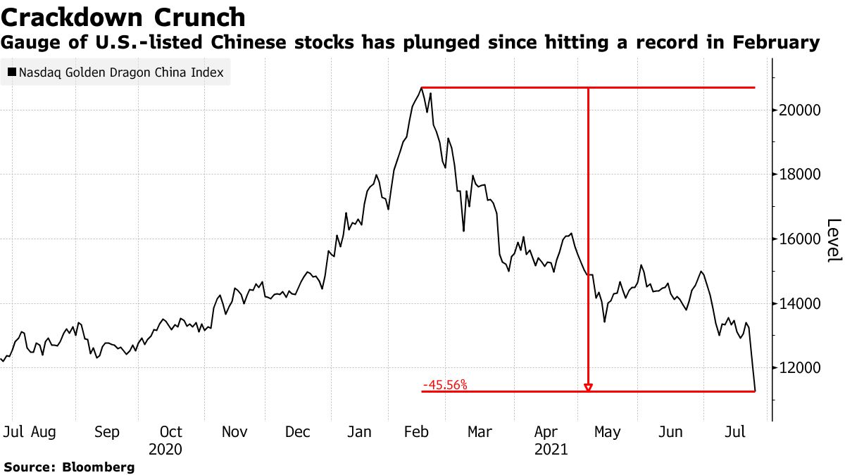 Gauge of U.S.-listed Chinese stocks has plunged since hitting a record in February