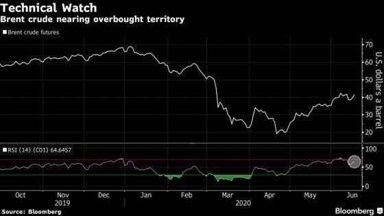 Second Wave Virus Concerns Loom Large Over Crude Oil Market