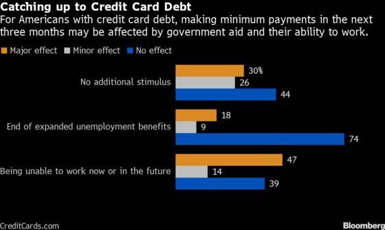 More Bailout Cash Won't Stop Wave of Credit Card Defaults