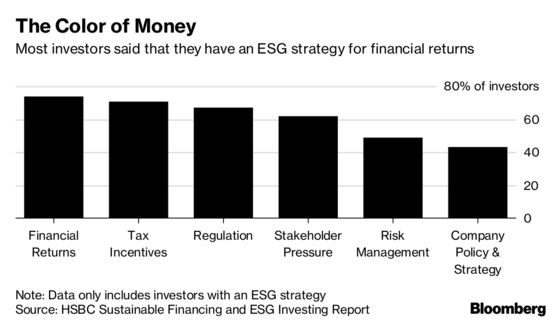 Most Investors Are Going Green to Make Money, HSBC Says