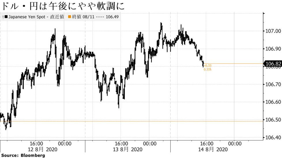 来週 予想 ドル 豪 円