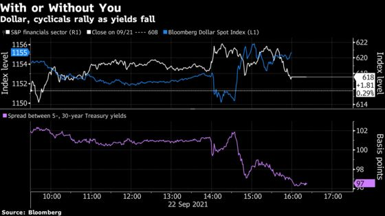 Reflation Trade Roars Back Without the Yield Curve's Buy-In