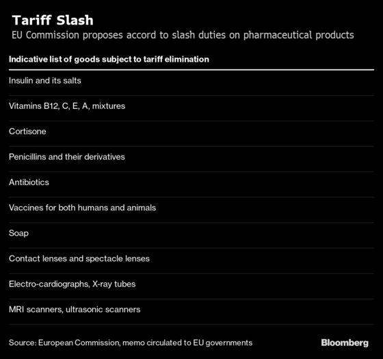 Europe Renews Push to Slash Global Tariffs on Medical Goods
