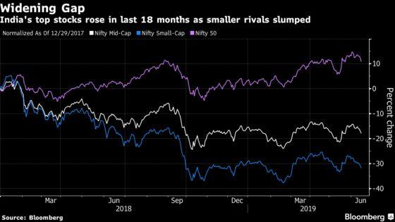 Big Brokerage Turns Bullish as India's Midcap Stocks Slump