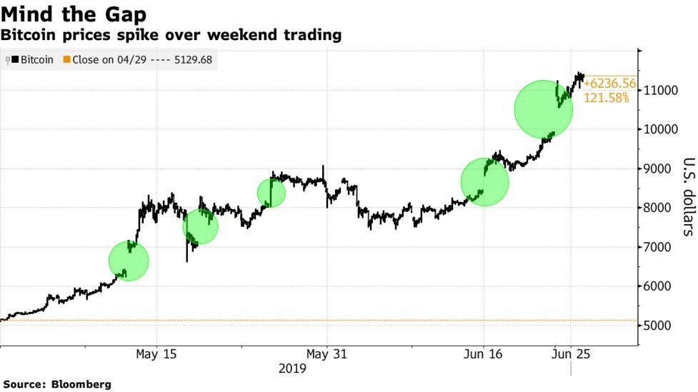 bitcoin weekend trading kiek yra 0001 bitcoin
